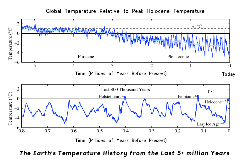 The Earth is not warmer